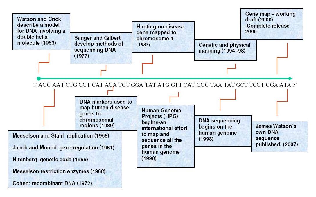 Dna sequencing history timeline