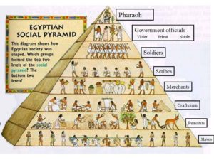 The pyramid structure has dominated our social order for millennia.