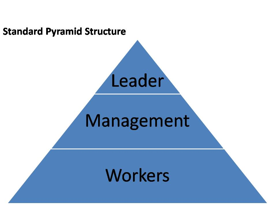 management pyramid structure